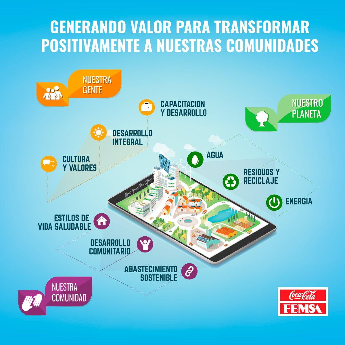 EstrategiaSostenibilidad_CocaColaFEMSA