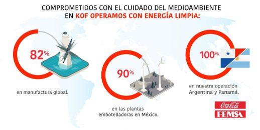 Coca-Cola FEMSA con ciencia, Día Mundial del Ahorro de Energía