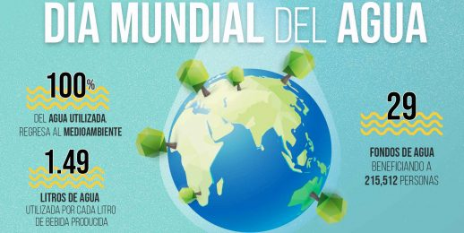 Coca-Cola FEMSA: Celebramos el Día Mundial del Agua 2021